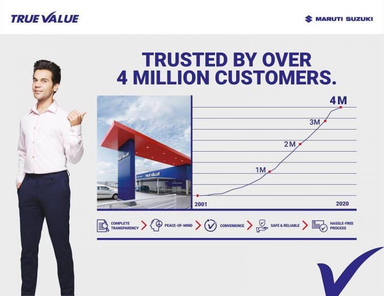 Maruti Suzuki True Value sells 4 million pre-owned cars since its inception