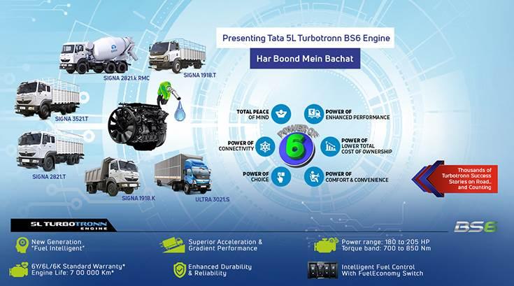 Tata Motors fuel-efficient 5L BS VI Turbotronn CV engine